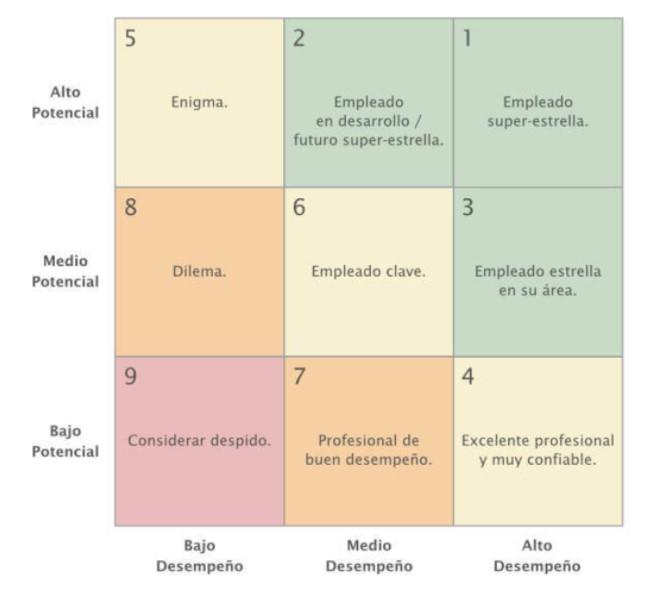 Evaluacion-del-desempeño-9-box